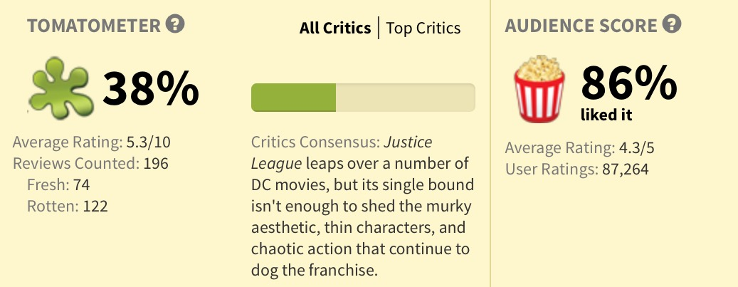 rotten tomatoes Justive League