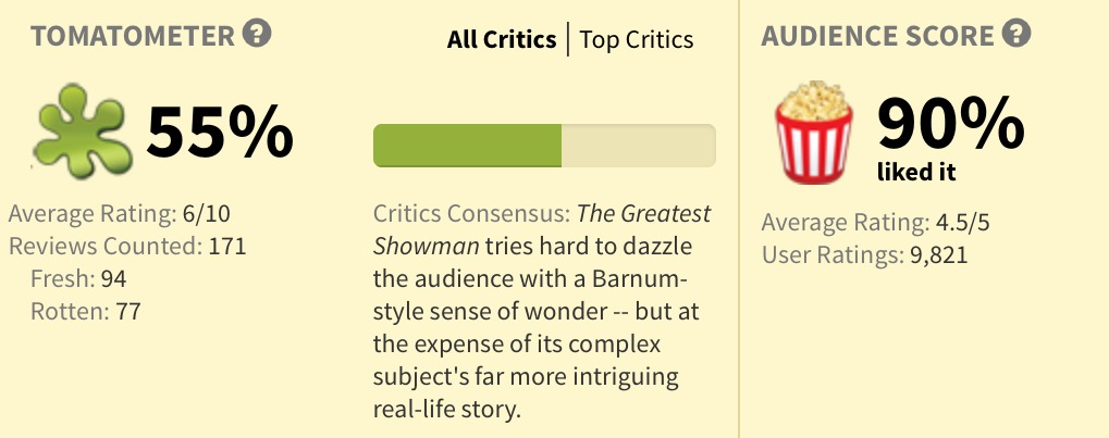 Rotten Tomatoes The Greatest Showman