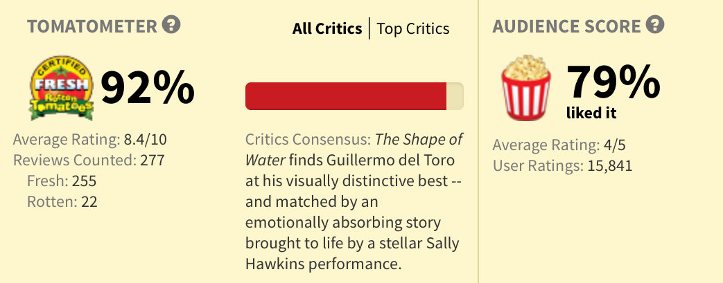Rotten Tomatoes The Shape Of Water