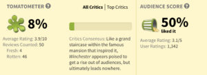 Rotten Tomatoes - Winchester